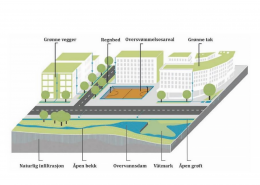 Lyseparken - VA-rammeplan